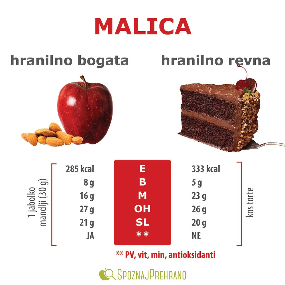 Malica, snack, jabolko, mandlji, torta, čokolada, hranilna vrednost, energijska vrednost, kalorije