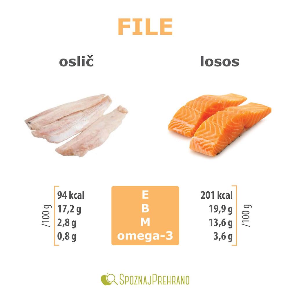 riba, oslič, losos, mastneribe, omega3, beljakovine, file