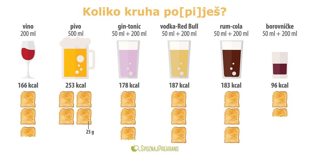 alkohol, alkoholna pijača, kruh, toast, vino, pivo, gin, tonik, vodka, red bull, rum, kola, Coca Cola, CocaCola, borovničke, žganje, energijska vrednost, kalorije