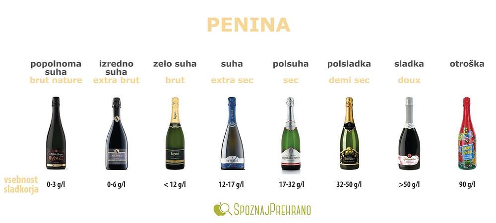 penina, peneče vino, šampanjec, polsladko, polsuho, vino, mehurčki, silvestrovo