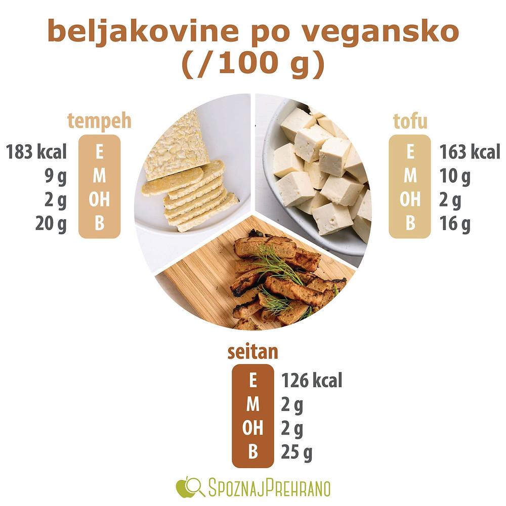 beljakovine, vegetarijanstvo, vegan, veganstvo, meso, rastlinska prehrana, rastline, tofu, seitan, tempeh, soja, gluten, zrezek, obrok, aminokisline