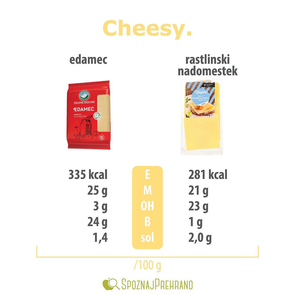 sir, nadomestek, nadomestek sira, rastlinski, mlečni izdelki, mleko, edamec, vegansko, vegetarijansko, vege, vegganz, vegani, vegan, alternativa