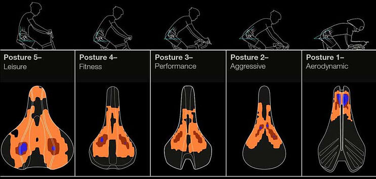 bontrager-biodynamic-saddle-posture-comp