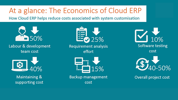 Which ERP solution is right for your bus