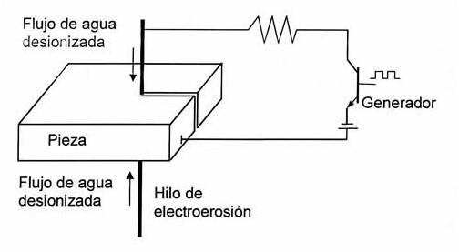 Mecanizado por electrosión