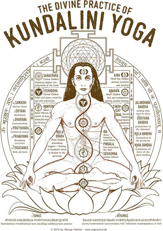L'ombre et la lumière de chaque chakra est a explorer.