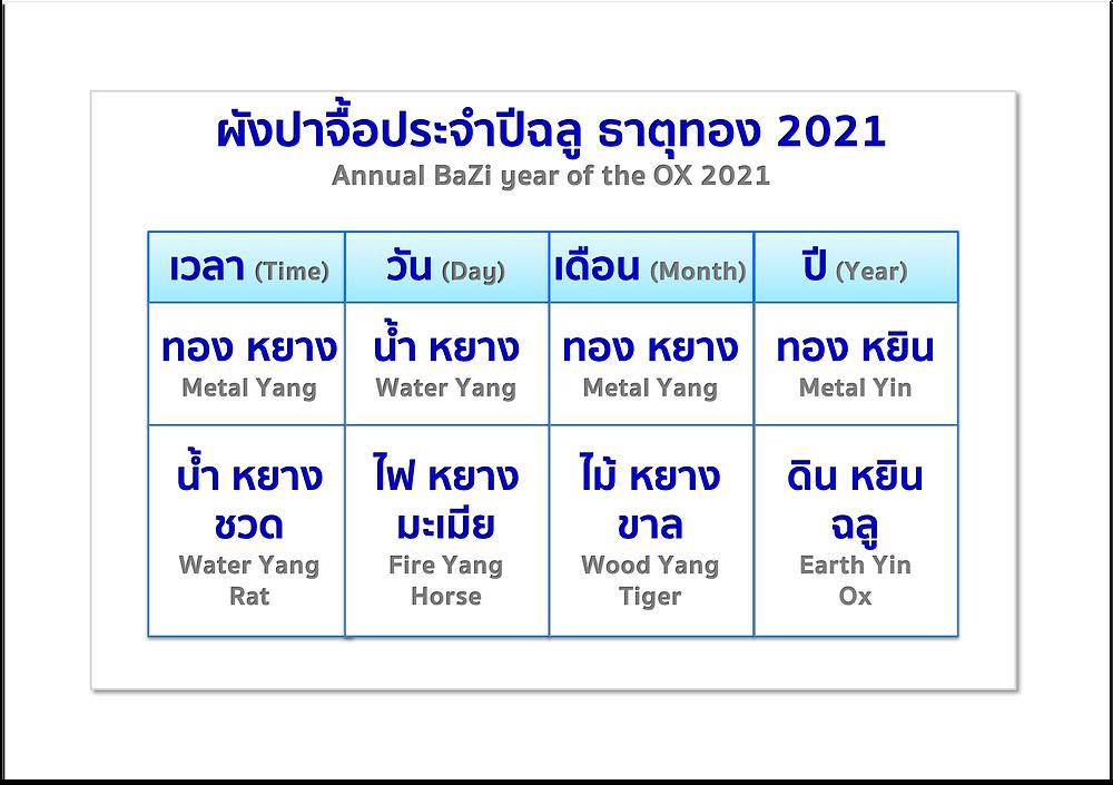 ผังปาจื้อปีฉลู ธาตุทอง 2021 โดย อ. กชกร พรมไชย