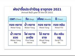 อัปเดตฮวงจุ้ยปีฉลู ธาตุทอง 2021