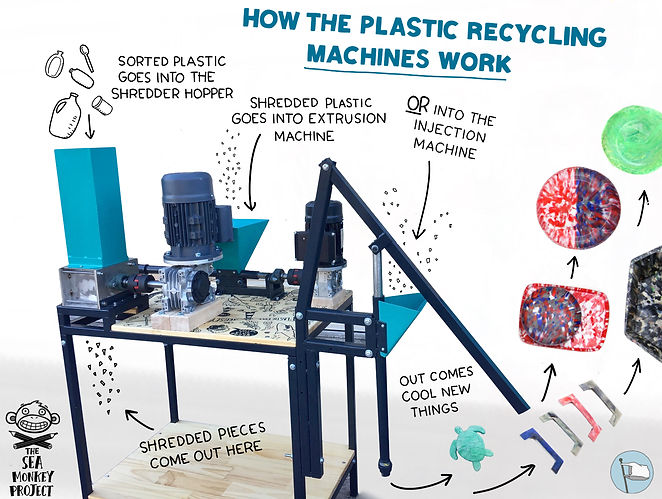 Buy precious plastic recyclng machine by The Sea Monkey Project