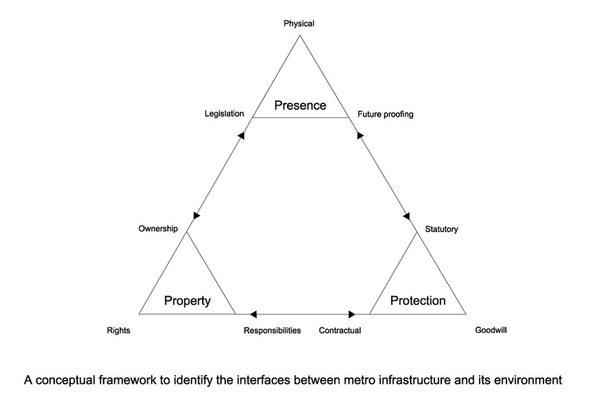 A conceptual framework for analysisng the interfaces fo transport infrastruture and its environment
