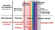 Benefits of Far Infrared Ray (FIR)
