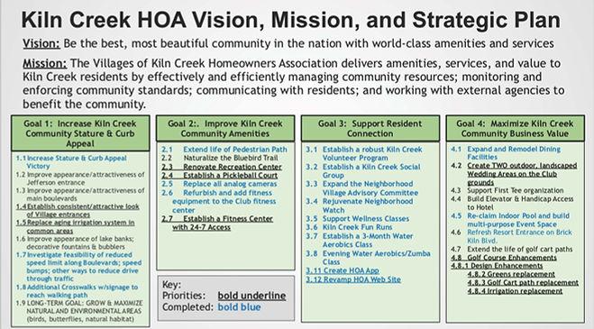 Kiln Creek HOA SPC 2021