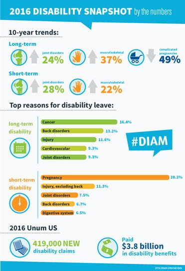 Unum: Disability Insurance Awareness Month inforgraphic