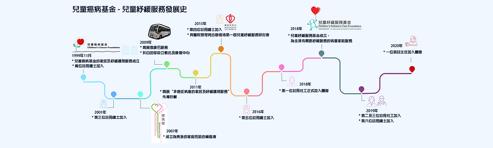 CPCF timeline Final version.png