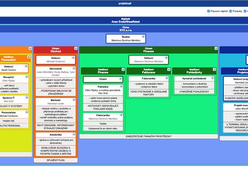Jak vytvořit organizační strukturu