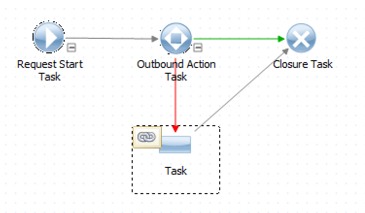 An Alemba Service Manager workflow to call vRO