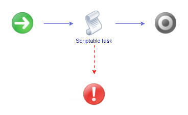 A simple vRO workflow