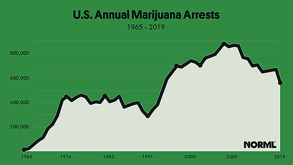 marijuana-arrests-chart-650.png