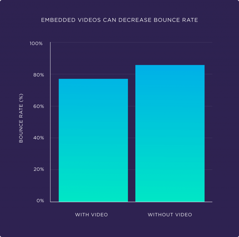decrease bounce rate with videos