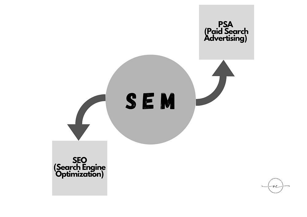 SEM include SEO and PSA