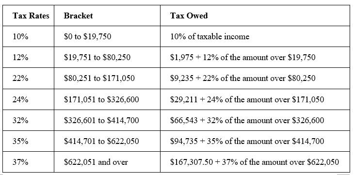 Married Filing Jointly and Surviving Spouse tax brackets 2020