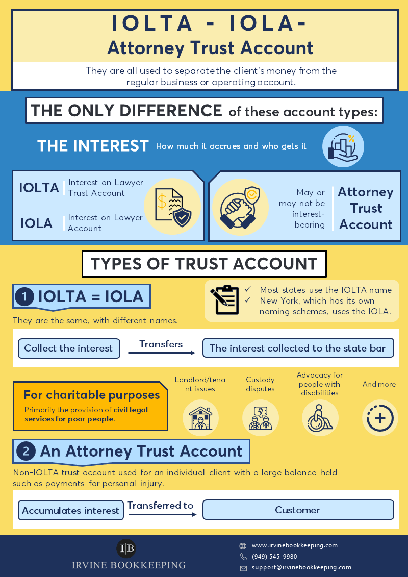 The difference between IOLTA/IOLA and Attorney Trust.