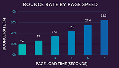 bouce rate by page speed