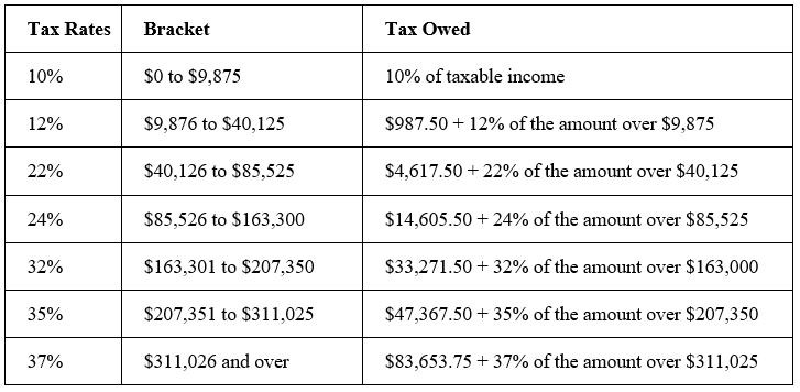 Married Filing Separately tax brackets 2020