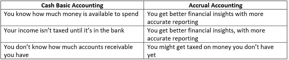 The different between Cash Accounting and Accrual Accounting