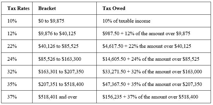 Tax Brackets For Single Filers