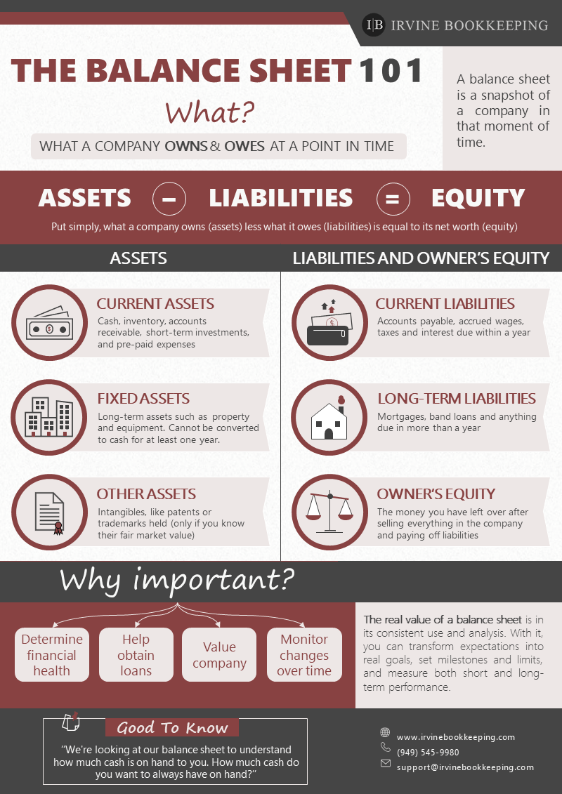 balance sheet infographic with irvinebookkeeping