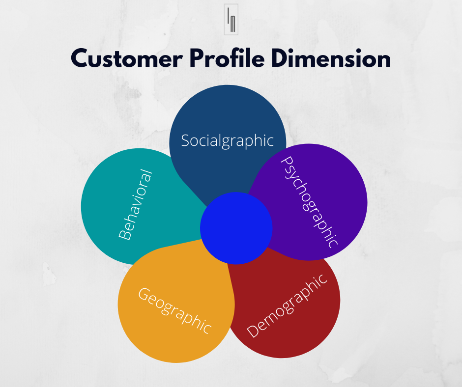 customer profile customer demographics