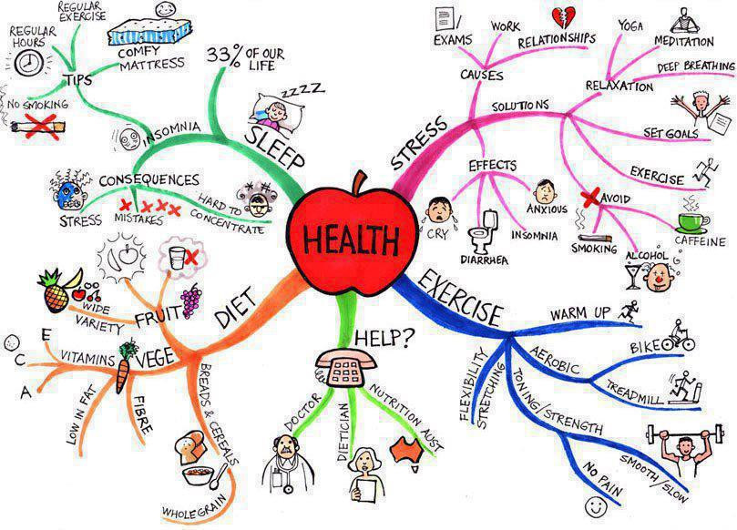 mind mapping a healthy lifestyle takes effort
