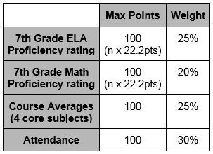 Rubric for how students are ranked