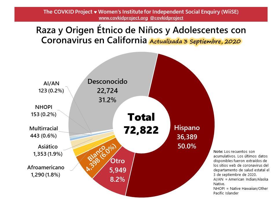COVKID California Pie Espanol 2020-0903.