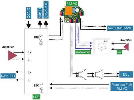 4E-FIM-VC connectivity