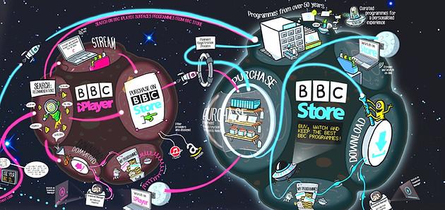 BBC Store universe