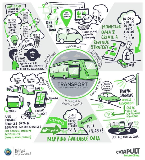 Workshop visual notes_Transport.jpg