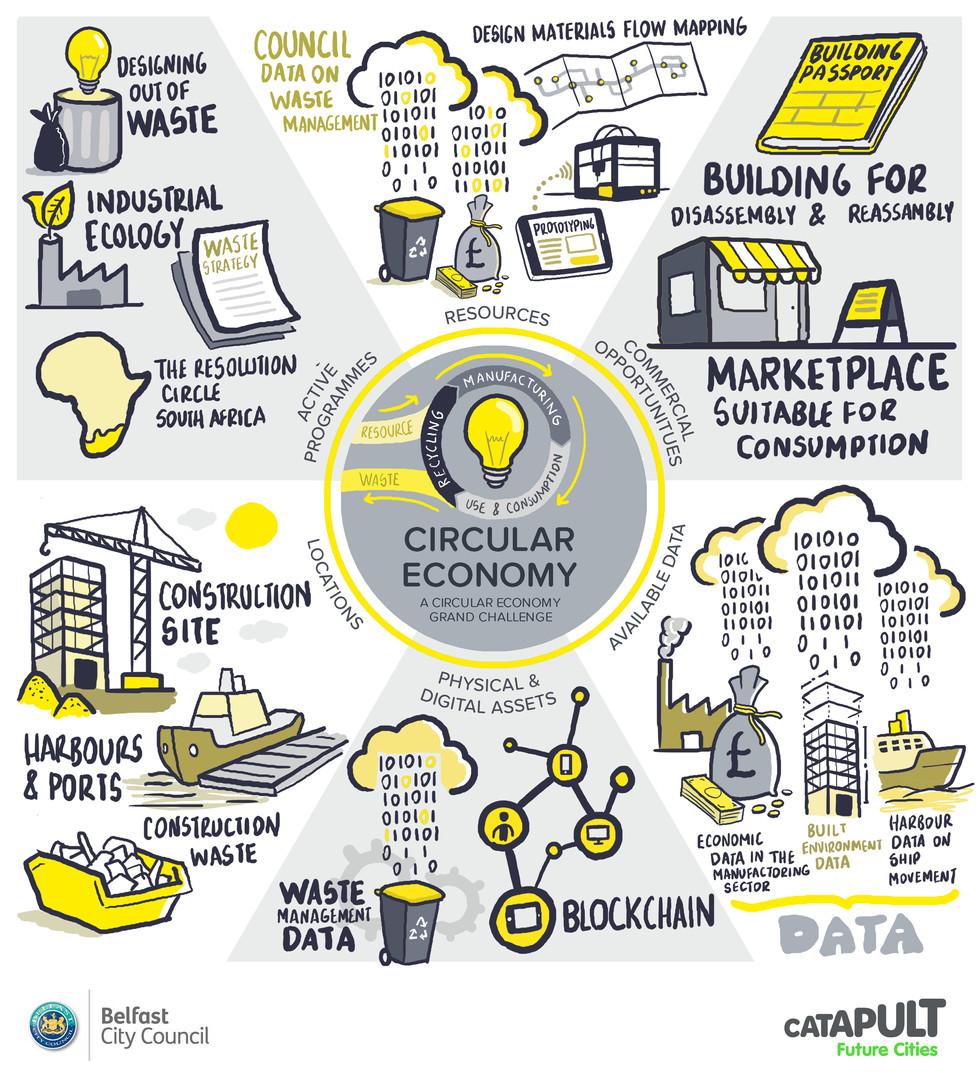 Workshop visual notes_Circular Economy.j