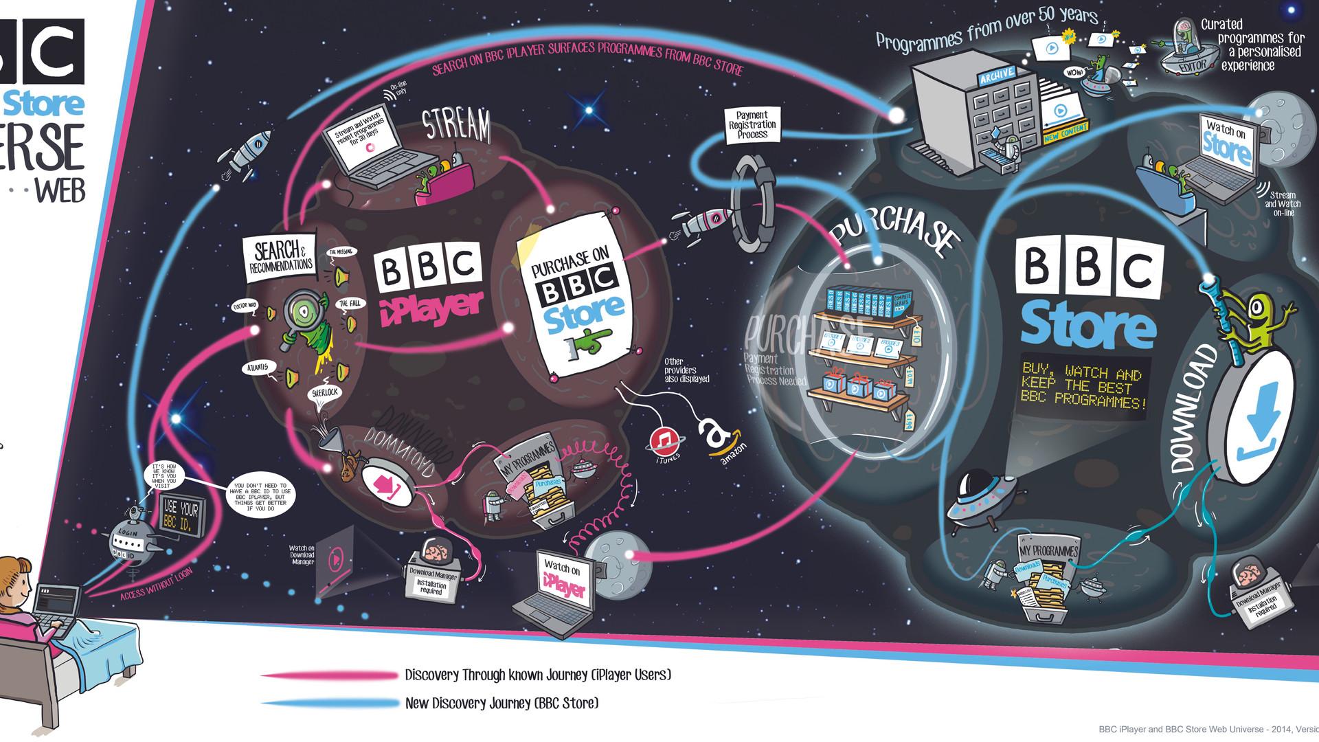 BBC iPlayer & BBC Store Web Universe.jpg