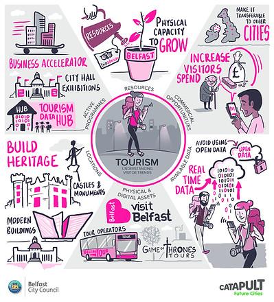Opportunities for Belfast