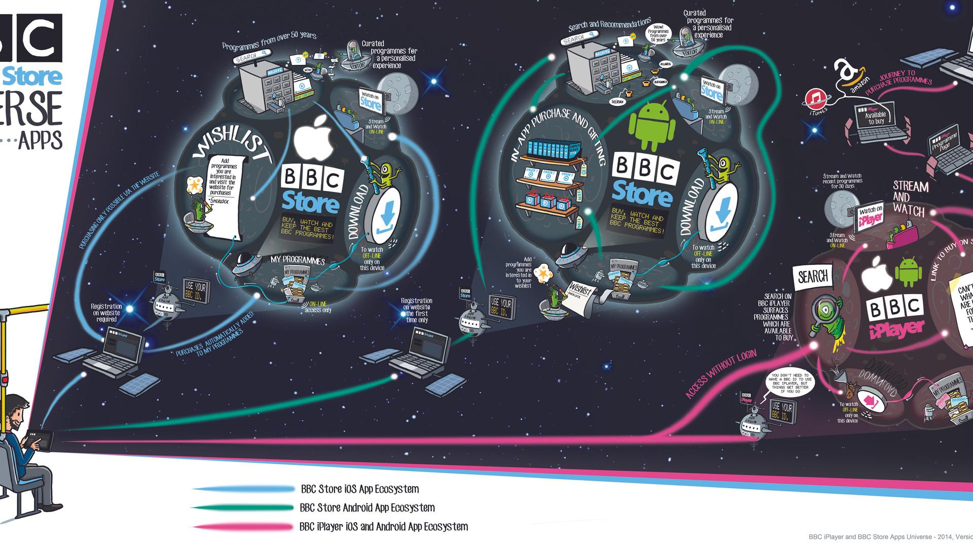 BBC iPlayer & BBC Store Apps Universe .j