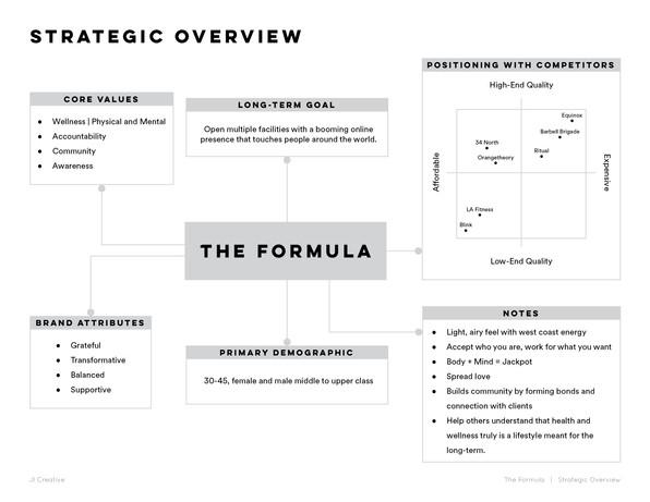 The Formula   Brand Guidelines.jpg
