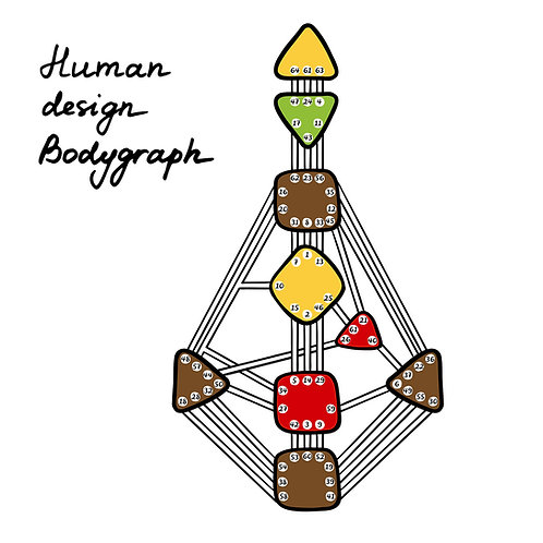 1 Human Design Reading