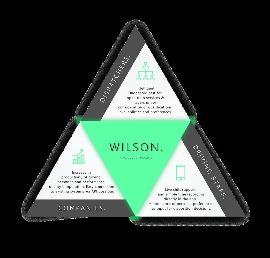 sauber WILSON Dreieck Infografik EN.png