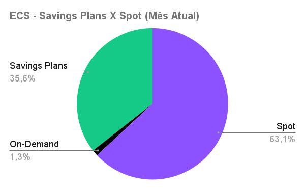 ECS - Savings Plans X Spot (Mês Atual) (