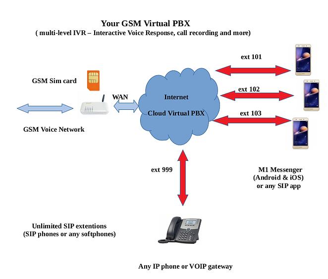 GSM PBX.png