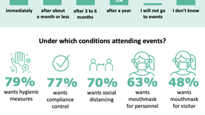 """Visiting events with a mouth mask? """"Yes"""", says 1 in 2 visitors. """"We are ready"""", says the sector"""
