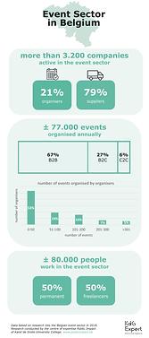 Infographic Evenementensector KdG - ENG.