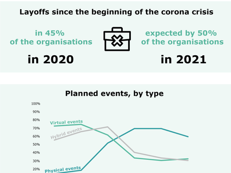 The event sector in 2020: impact of the coronavirus crisis even more severe than expected